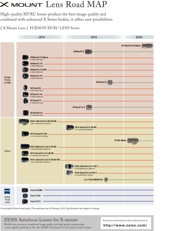 Fuji X lens road map